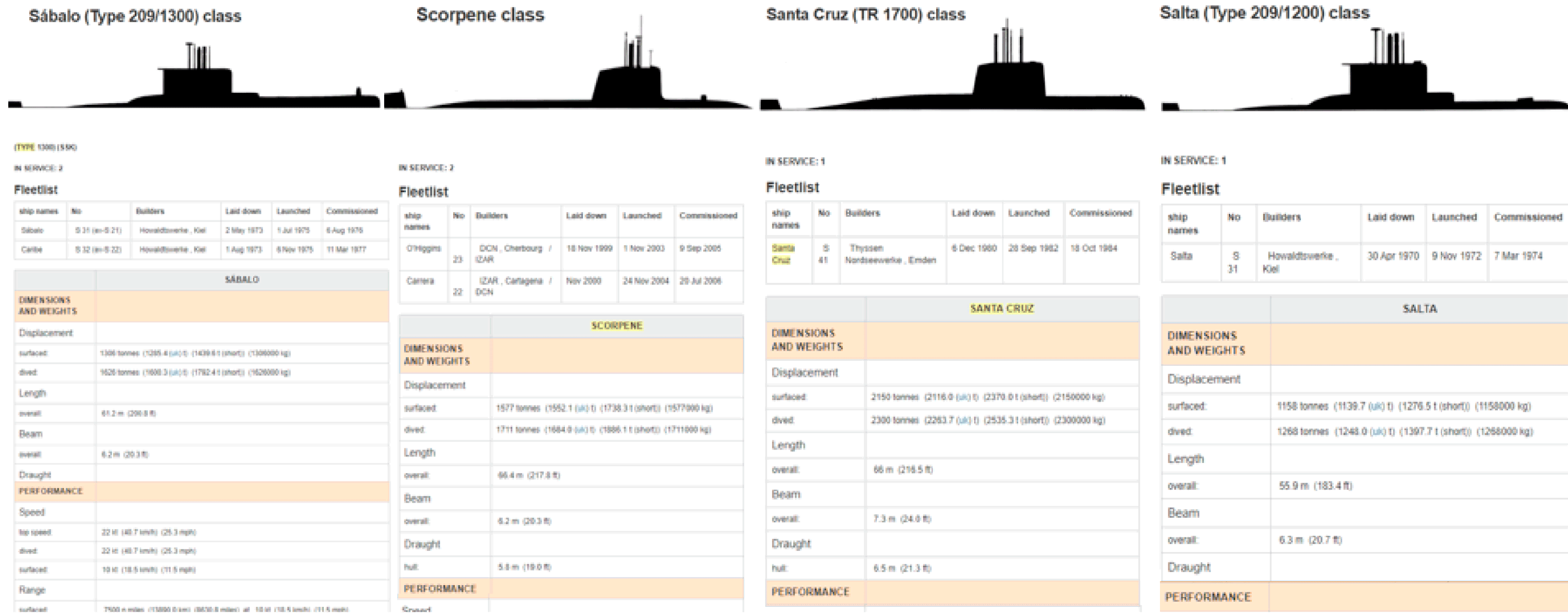 Image of military ship platform comparison