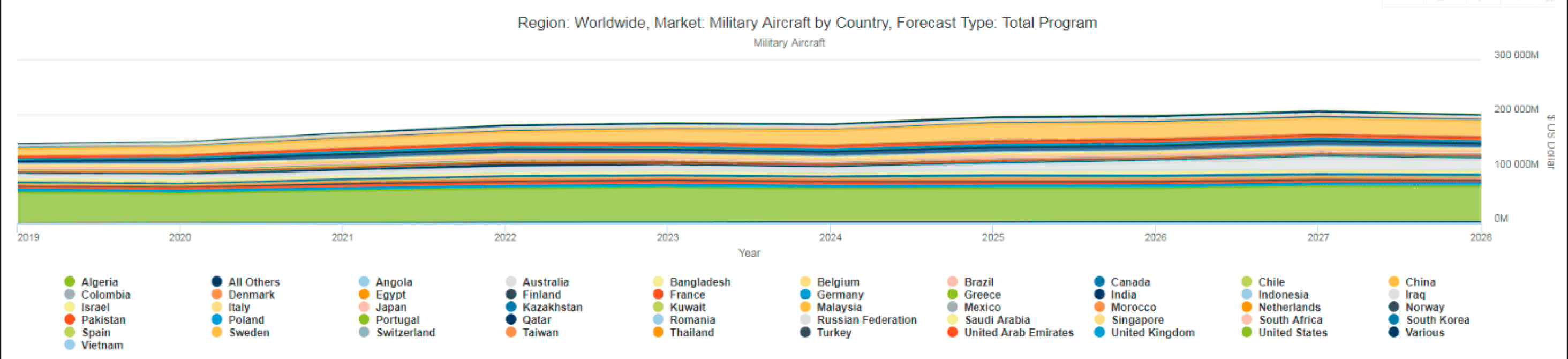 image of markets forecast military aircraft by country