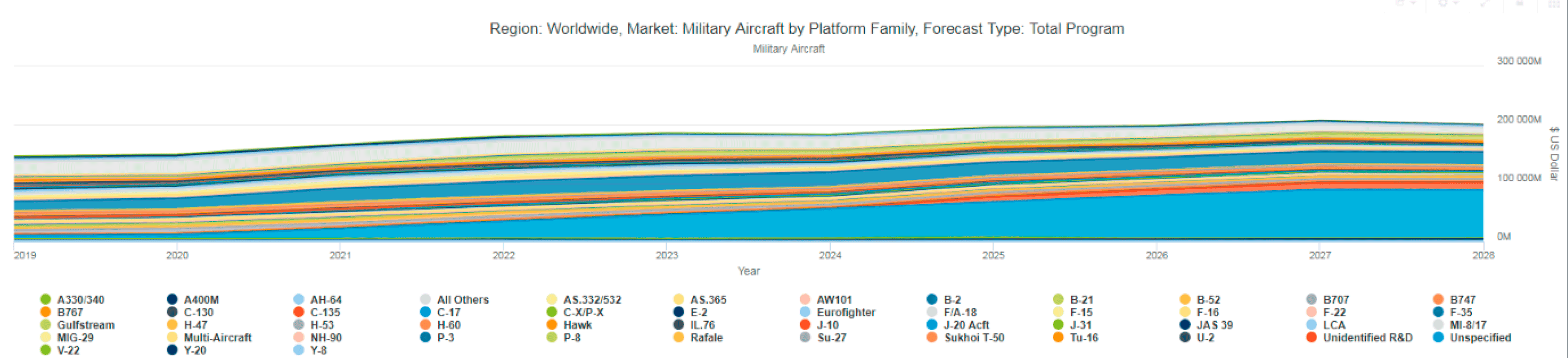 image of market forecast military aircraft