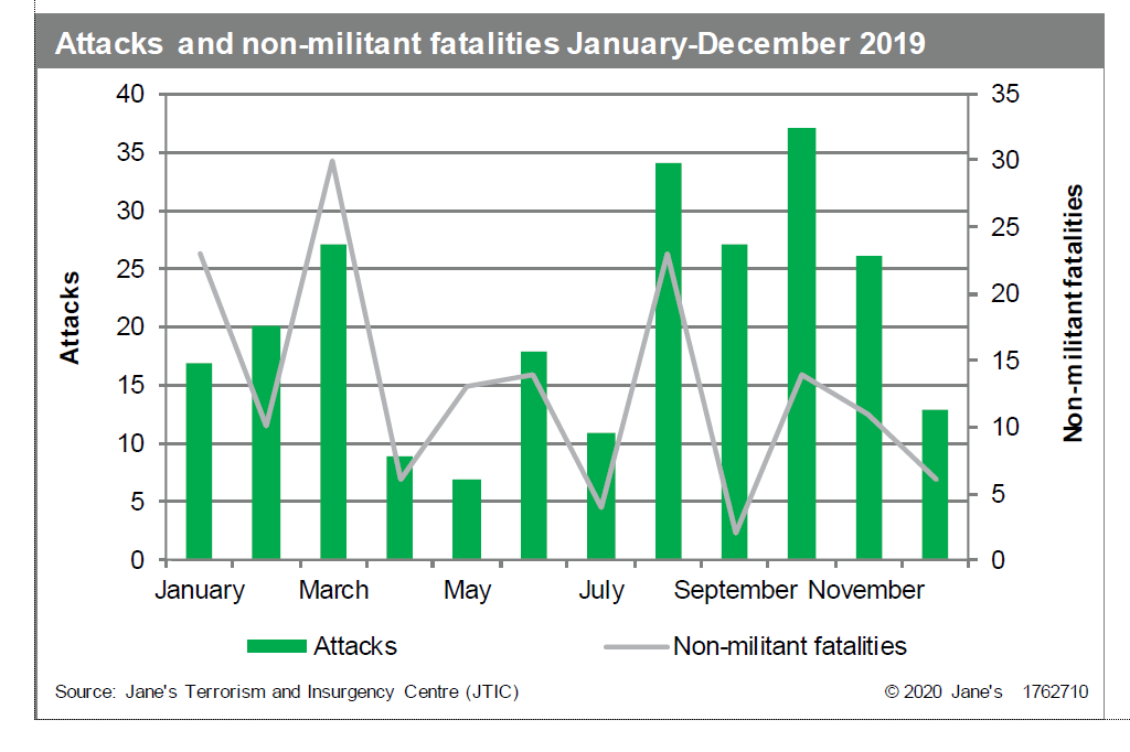 Attacks and non-militant fatalities 2019