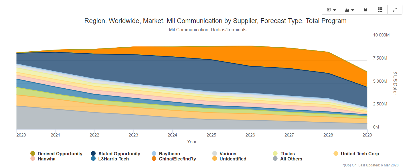 Image of communication trends supplier forecast