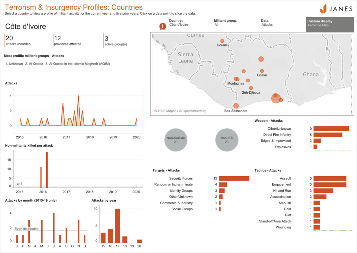 Attacks recorded in Côte d'Ivoire from 2015 until June 2020. Accessed through JTIC country dDashboard on 11 June. (© Janes)