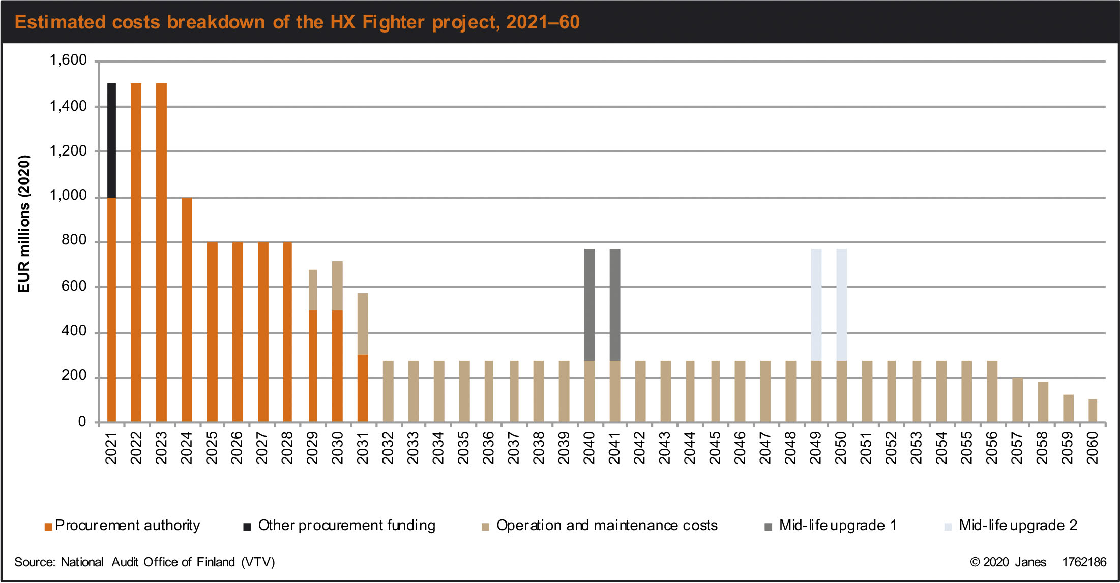Estimated cost breakdown of the HX Fighter project, 2021-60. (National Audit Office of Finland/Janes)