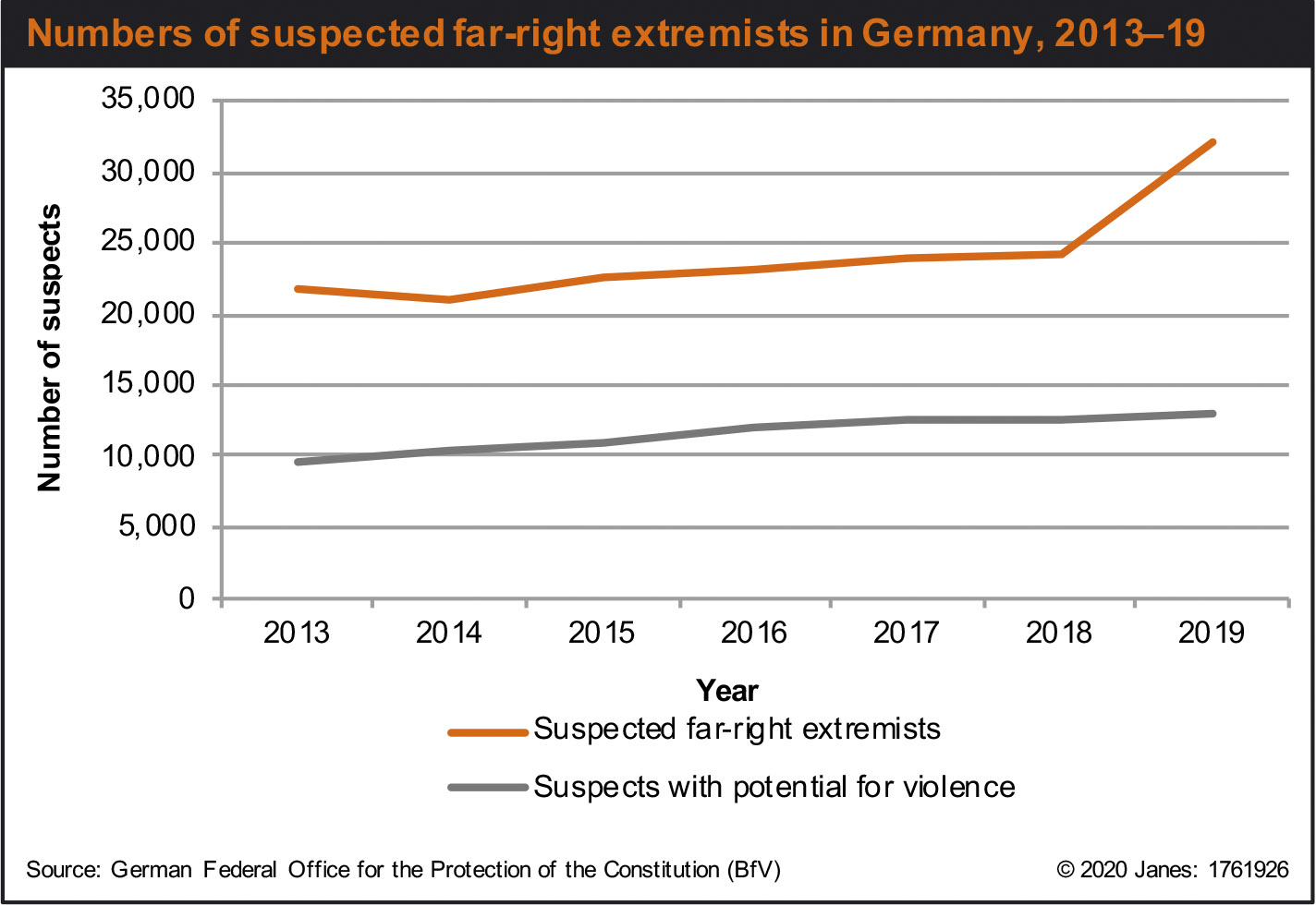Numbers of suspected far-right extremists in Germany, 2013–19 (Janes)