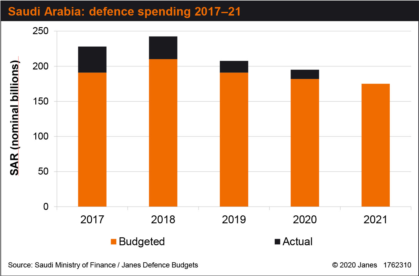 Saudi Arabia has continued to cut defence spending, with in-year overspend levels also decreasing. (Saudi Ministry of Finance/Janes)