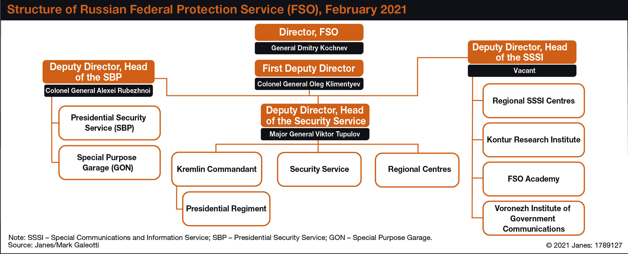 Structure of Russian Federal Protection Service (FSO), February 2021 (Janes/Mark Galeotti)