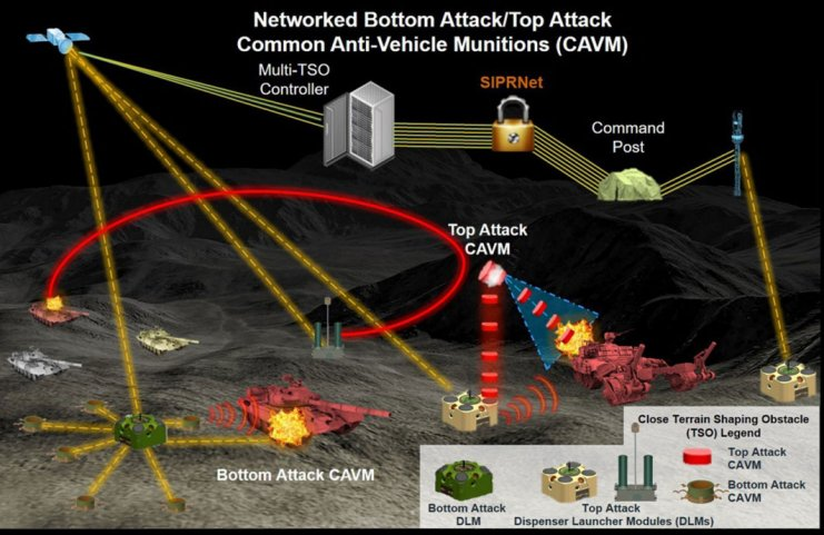In 2018 the US Army released this illustration of its vision for a networked landmine concept. The service is now moving ahead with the top attack portion of the programme.  (US Army )
