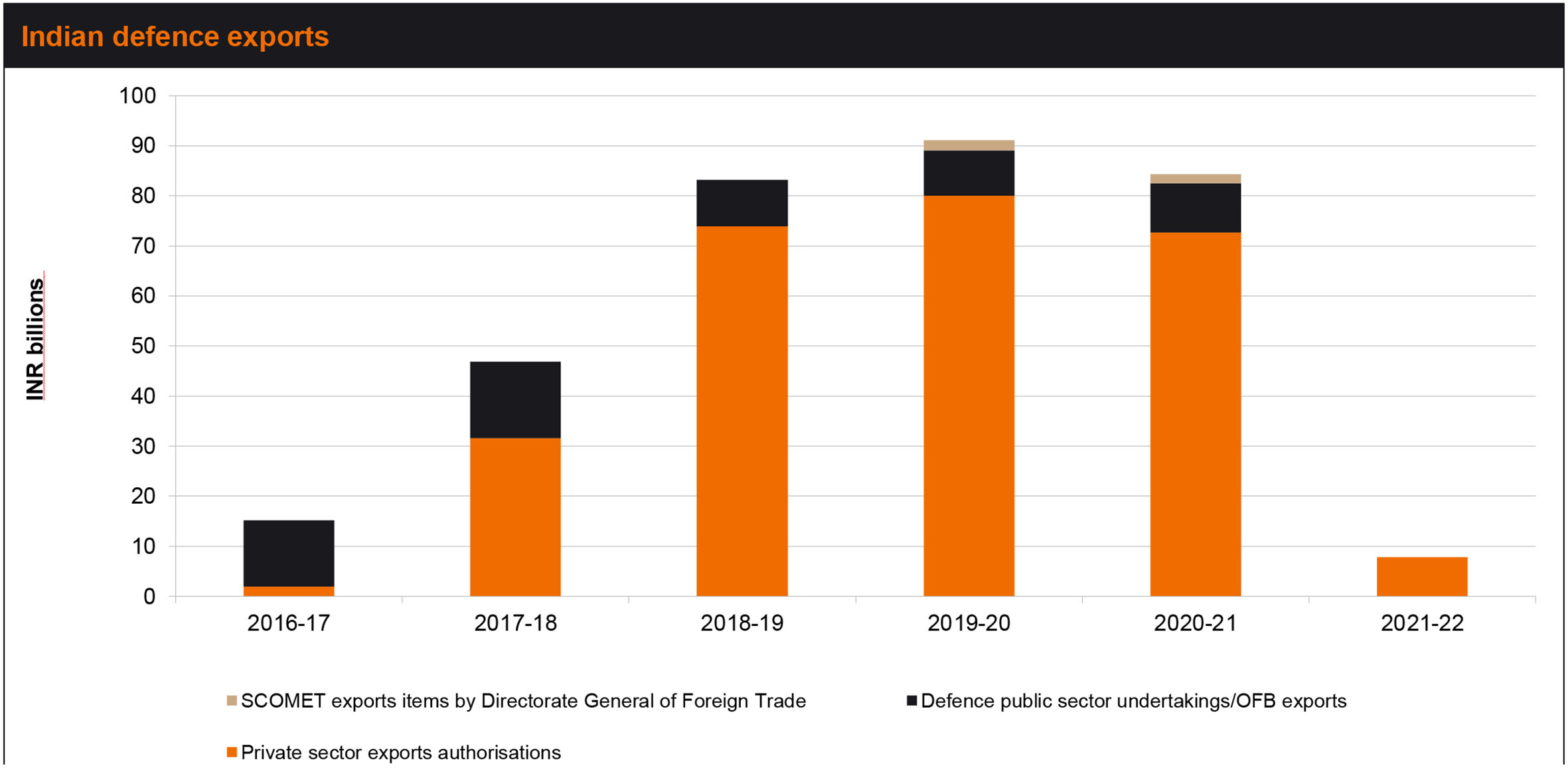 Indian defence exports declined by 7.5% in FY 2020-21 to INR83.34 billion compared to FY 2019–20 (Indian MoD)